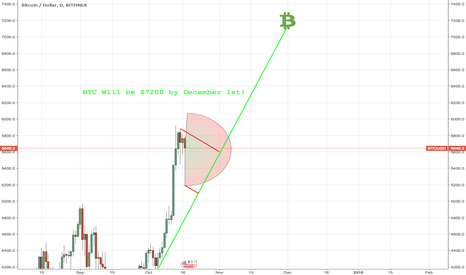 BTCUSD: BTC will rise up to $7200