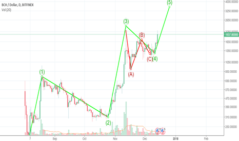 BCHUSD: Bitcoin Cash - Are you getting down at the 3K station?