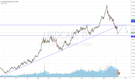 USDCAD: USDCAD Long and possible short