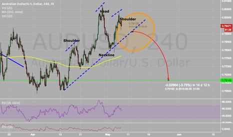 AUDUSD: AUD potential trade