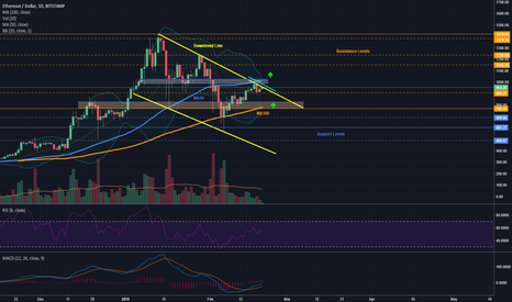 ETHUSD: Ethereum - Where The Price is Heading Next?