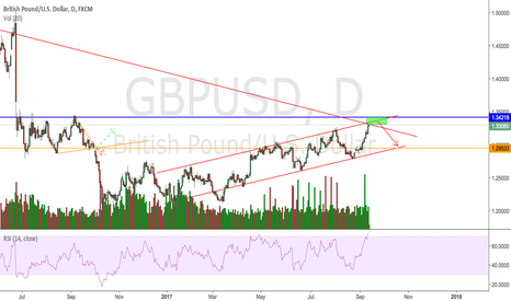 GBPUSD: GBPUSD - Lookout for a short
