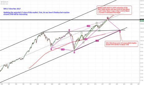 SPX: SPX LT View Nov 2017