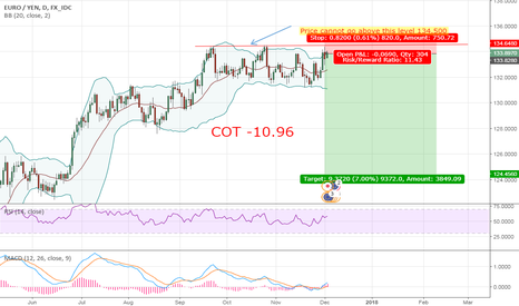 EURJPY: EUR/JPY possible 900+ Move to the down side short setup