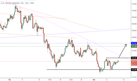 USDJPY: loonie about to rock