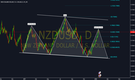 NZDUSD: NZDUSD HEAD & SHOULDERS PATTERN