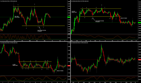 EURAUD: EUR/AUD - RANGE TRADING EXAMPLES (4-View Setup)