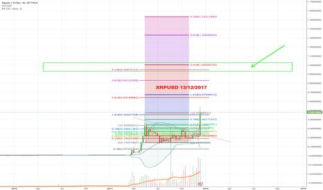 XRPUSD: XRPUSD - $1 in sight