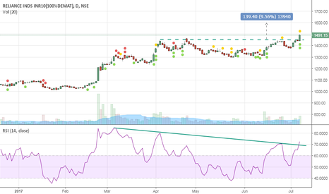 RELIANCE: RELIANCE BREAK OUT H&S