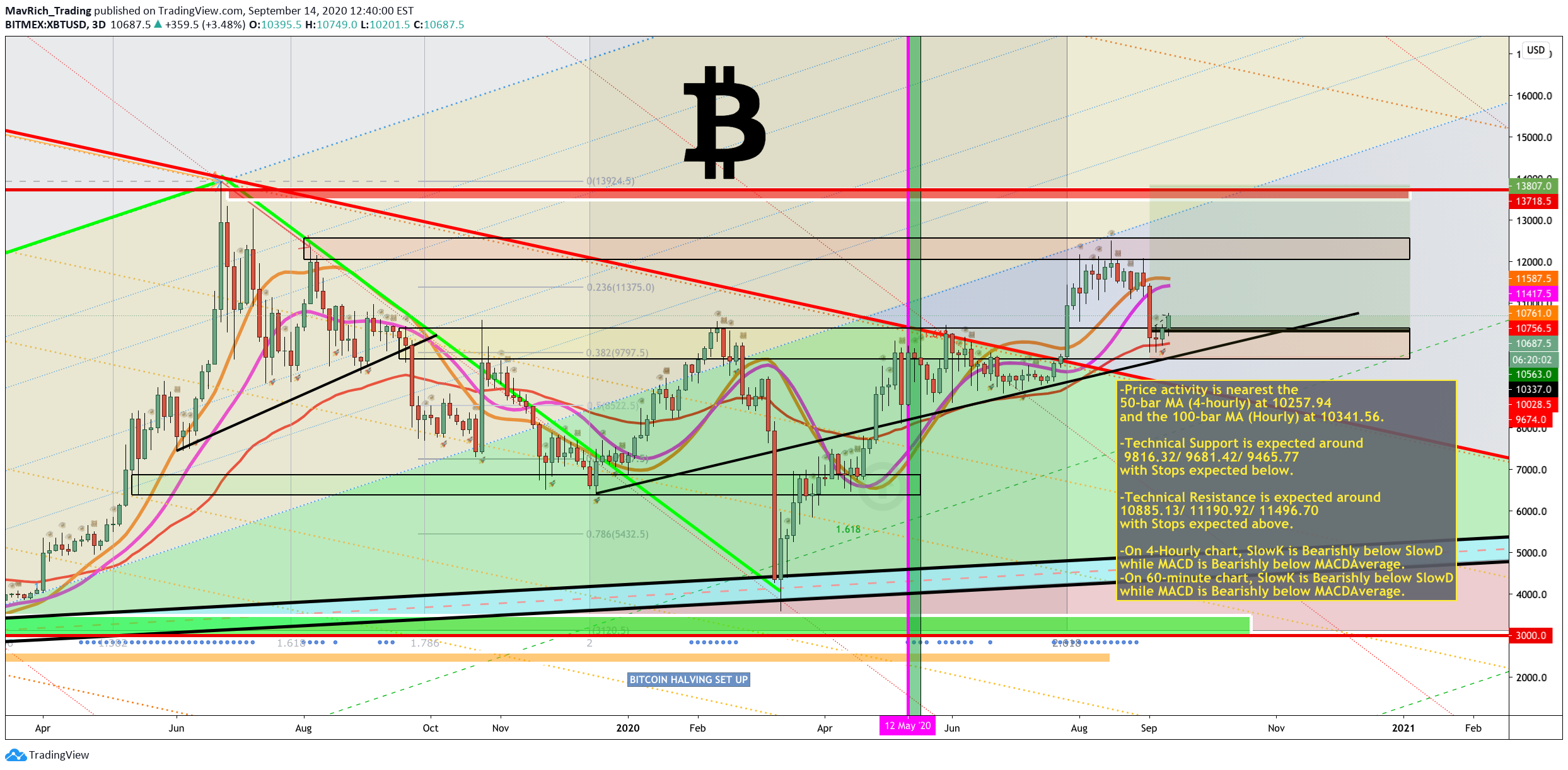 btcusd bitmex tradingview)
