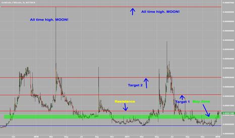 GRCBTC: GRCBTC potential huge uprise