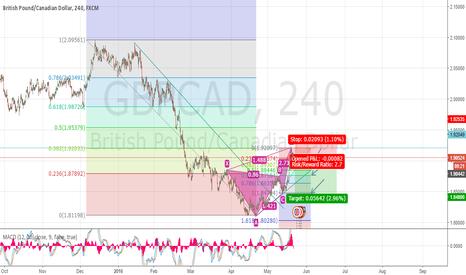 GBPCAD: GBPCAD Harmonic pattern-Fibonacci / GBPCAD patron harmónico- Fib