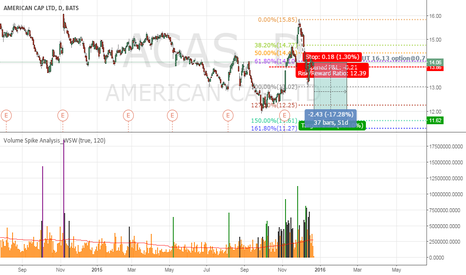 ACAS: ACAS Insider FEB16 PUT@16.13 Option 0.70
