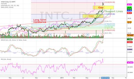 INTC: Intel Corp Daily (19.07.2014) Technical Analysis Training