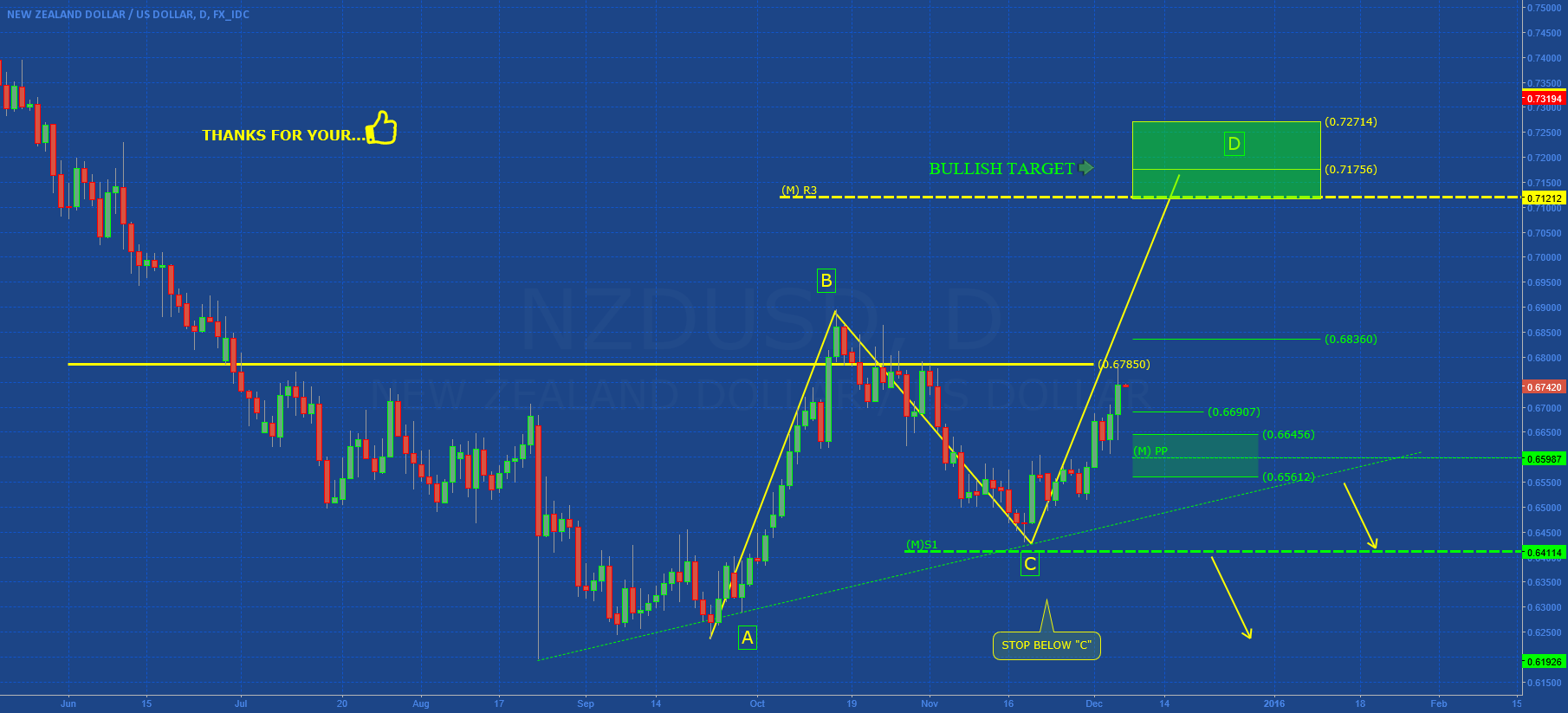 NZDUSD: ABCD IN DEVELOPMENT