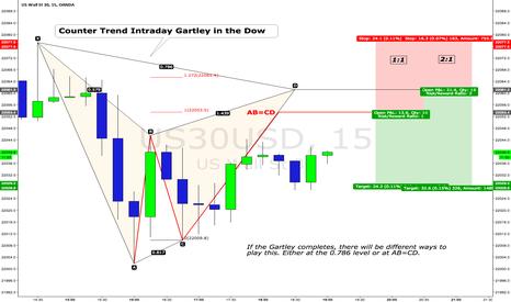 US30USD: $DJIA $DIA $YM_F Intraday Gartley in the Dow