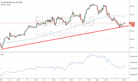 EURJPY: Looking for short