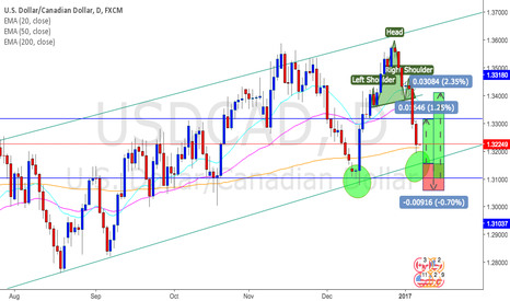 USDCAD: USDCAD potential long opportunity