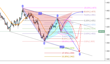 GBPUSD: Several possible movement for FOMC