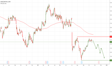 DBD: DBD Diebold Nixdorf Inc. short - at decisive chart level