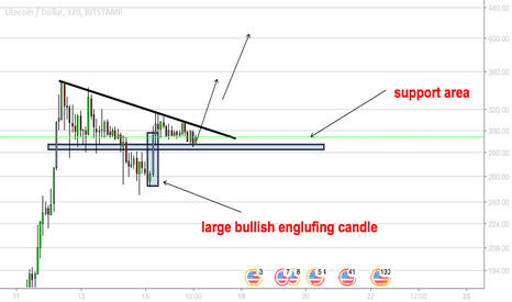LTCUSD: LTCUSD - BUY THE BREAKOUT...