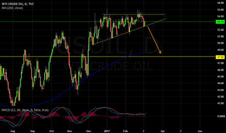 USOIL: US OIL DOWN TO 50?