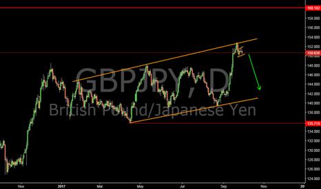 GBPJPY: gbpjpy short setup