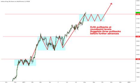 US30: $DJIA Roundpoint Pullbacks