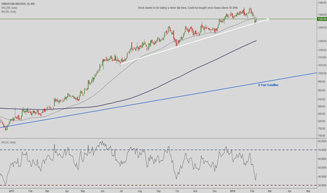 HINDUNILVR: 8 Year old trend, stock approaching 50 DMA