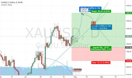 XAUUSD: XAUUSD / GOLD bull cycle has begun again