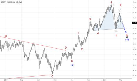 UKOIL: UKOIL: Brent Crude Oil. Волны Эллиотта. Дневной таймфрейм
