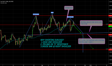 EURUSD: EURUSD Head and Shoulder