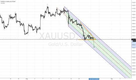 XAUUSD: Gold is falling?