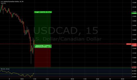 USDCAD: Long USD/CAD VERY SHORT TERM.