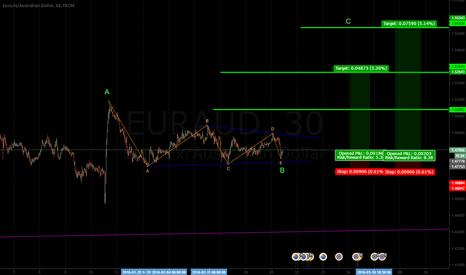 EURAUD: i like this pattern