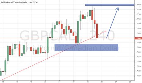 GBPCAD: Buy Chance
