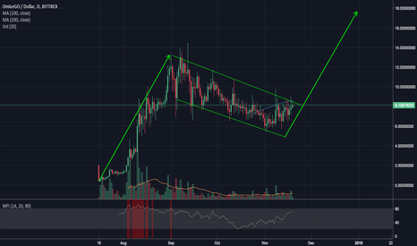 OMGUSD: OMGUSD - watching the breakout of bullish flag