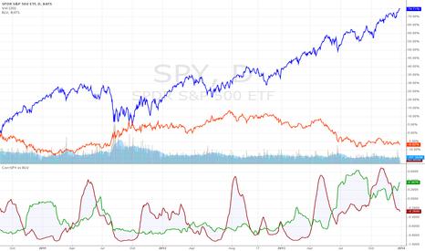 SPY: Correlation of SPY vs BLV (stocks vs bonds)