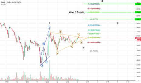 XRPUSD: XRP on Wave 3 and About to Explode?