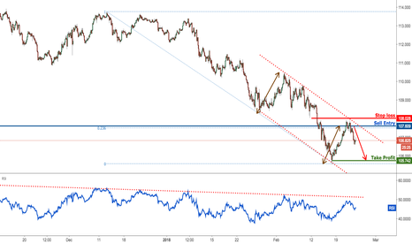 USDJPY: USDJPY dropping perfectly, remain bearish