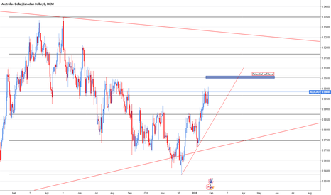 AUDCAD: AUD/CAD Short opportunity