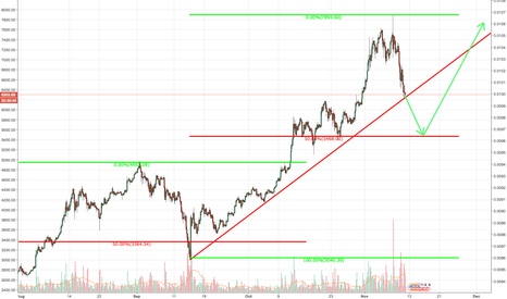 BTCUSD: bitcoin 50 pullback get on the train