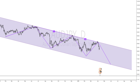 AUDJPY: a short idea