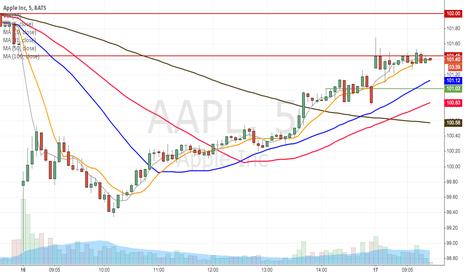 AAPL: AAPL filling the gap