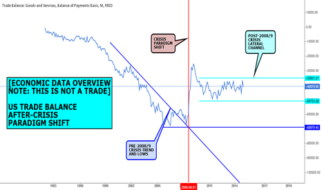 BOPGSTB: DATA VIEW (NOT A FORECAST): US TRADE BALANCE PARADIGM SHIFT