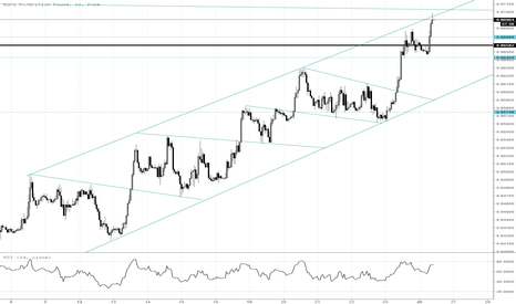 EURGBP: Will it hold?