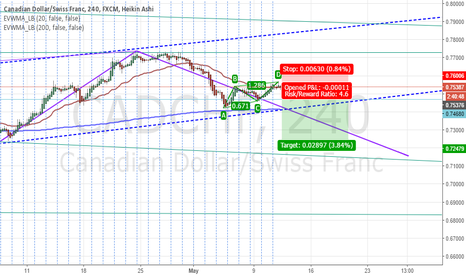 CADCHF: CADCHF ABCD Pattern On 4H