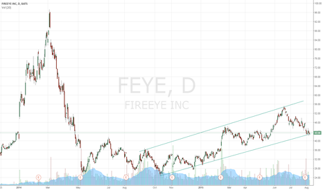 FEYE: FEYE lower channel support
