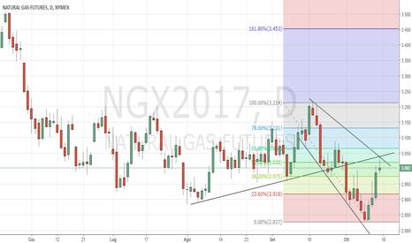 NGX2017: grafico natural gas daily