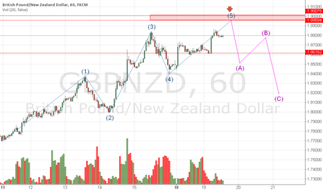 GBPNZD: GBPNZD Prediction